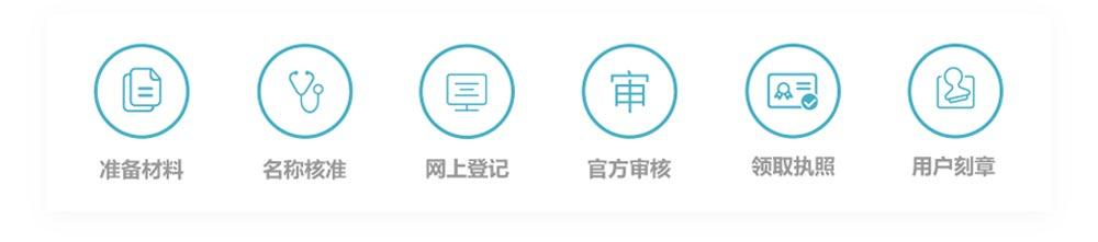 关于榆林注册公司流程