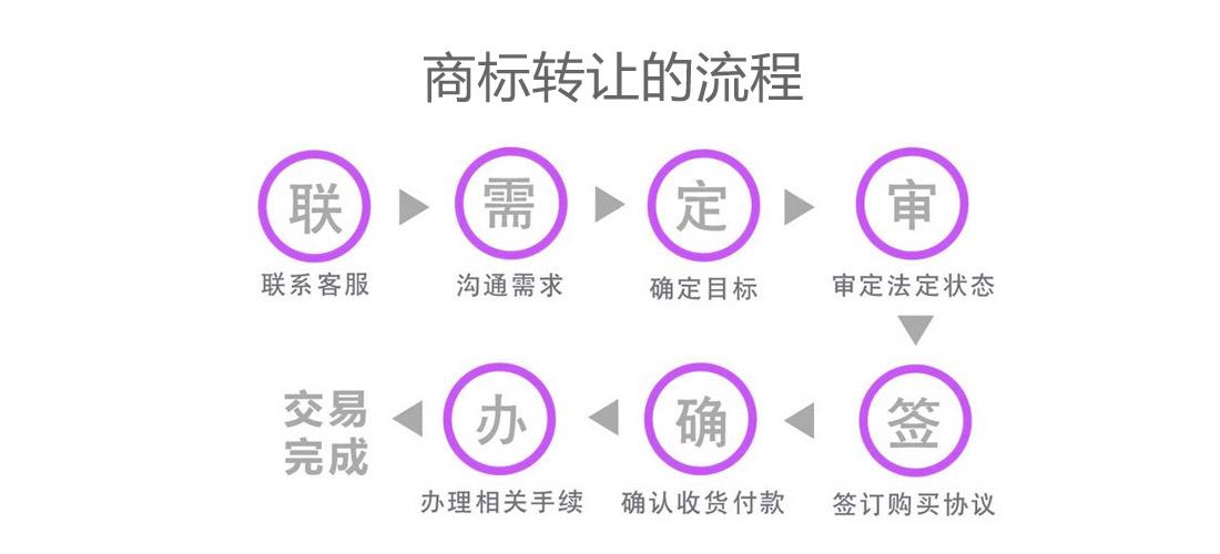 关于西安商标转让的流程
