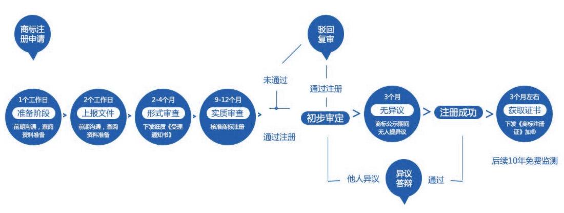 关于西安商标米乐m6电竞竞猜申请的流程