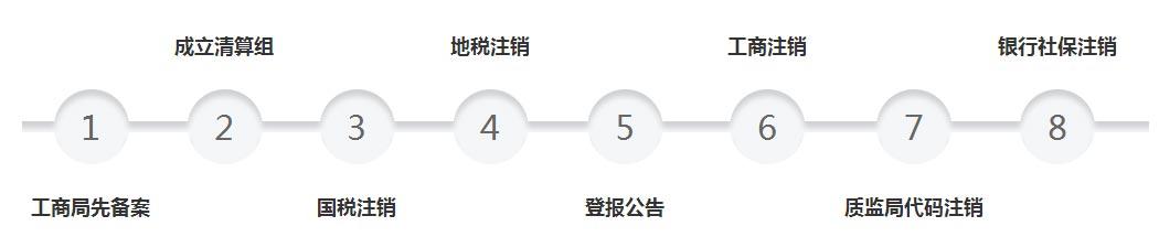 关于西安注销公司流程